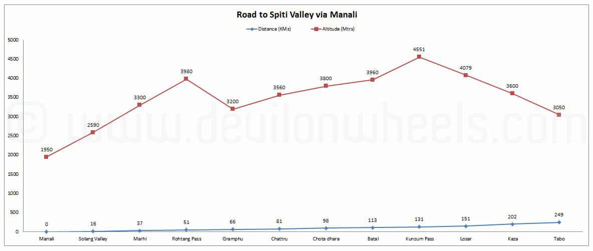 Road to Spiti Valley via Manali Altitude - Distance Graph