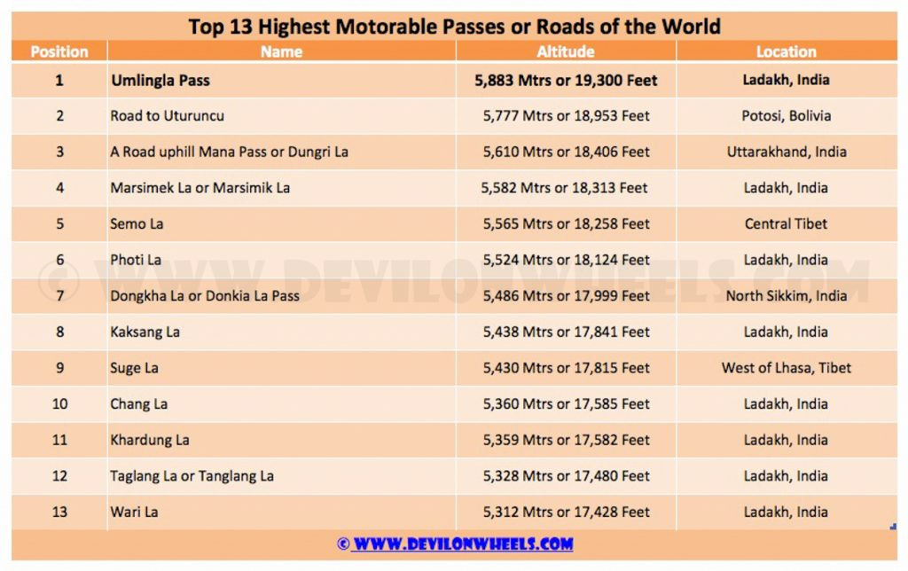 Top 13 Highest Motorable Passes or Roads in the World