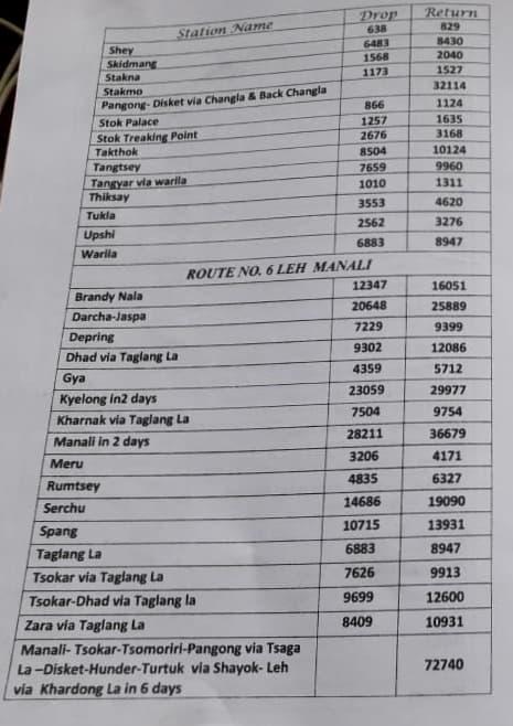 Leh Ladakh Tempo Traveler Rates 2019 | Manali - Leh Highway