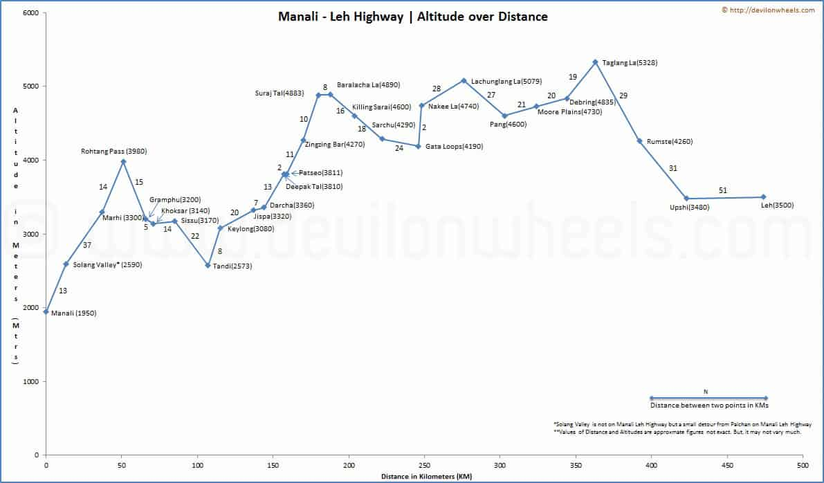 Altitude over distance graph of places to visit on Manali Leh Highway
