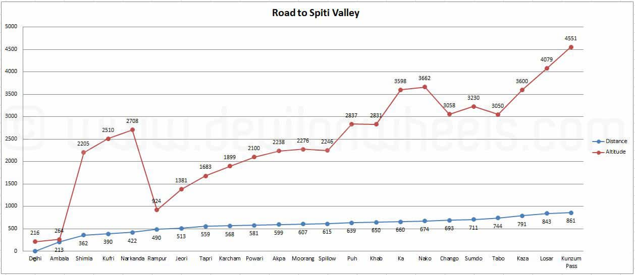 Road to Spiti Valley from Shimla Altitude & Distance Graph